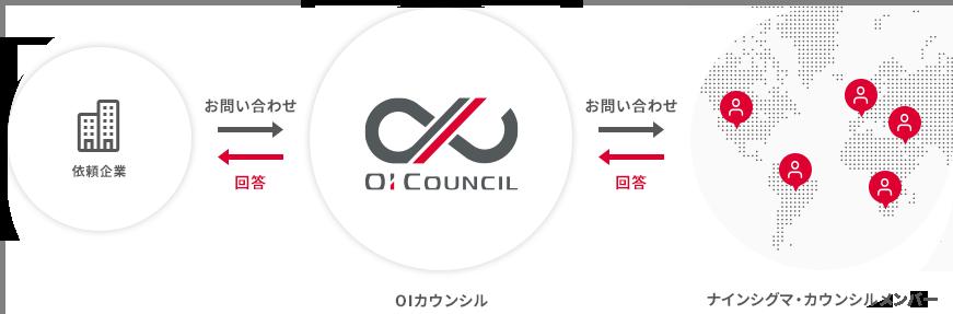 OIカウンシル