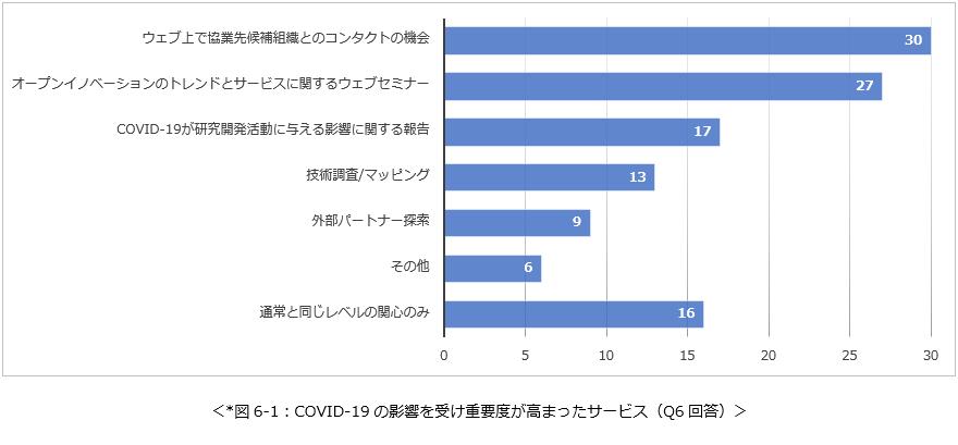 COVID-19の影響を受け重要度が高まったサービス